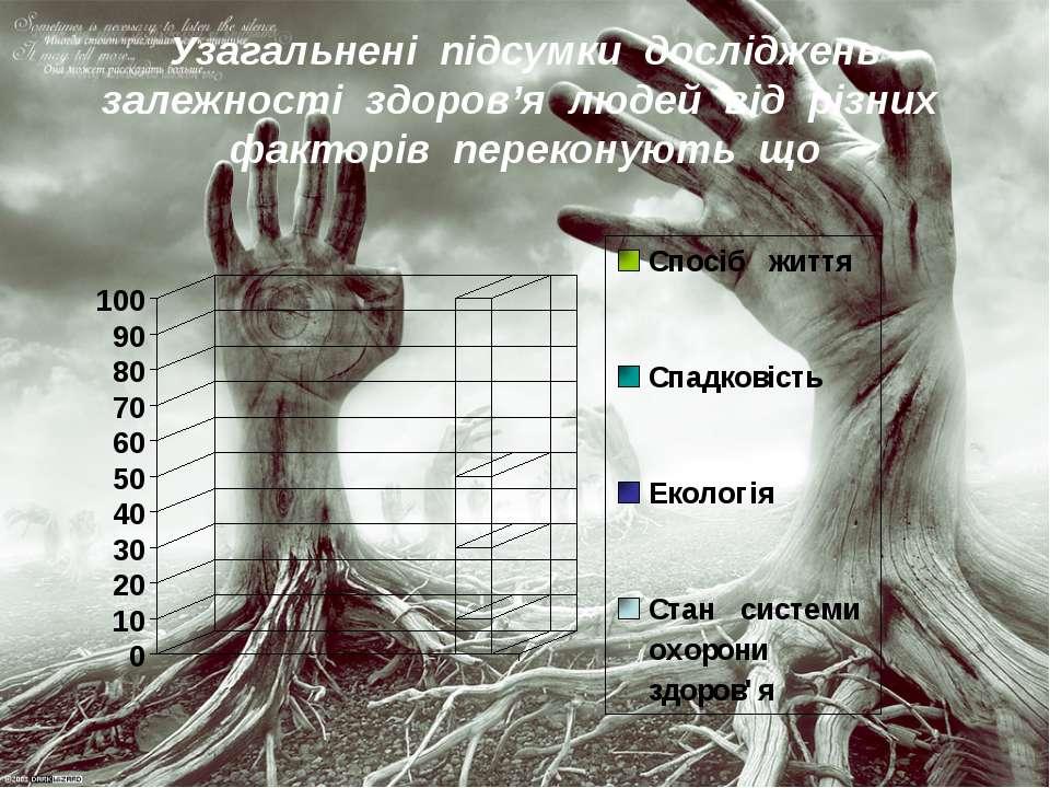 Узагальнені підсумки досліджень залежності здоров'я людей від різних факторів...