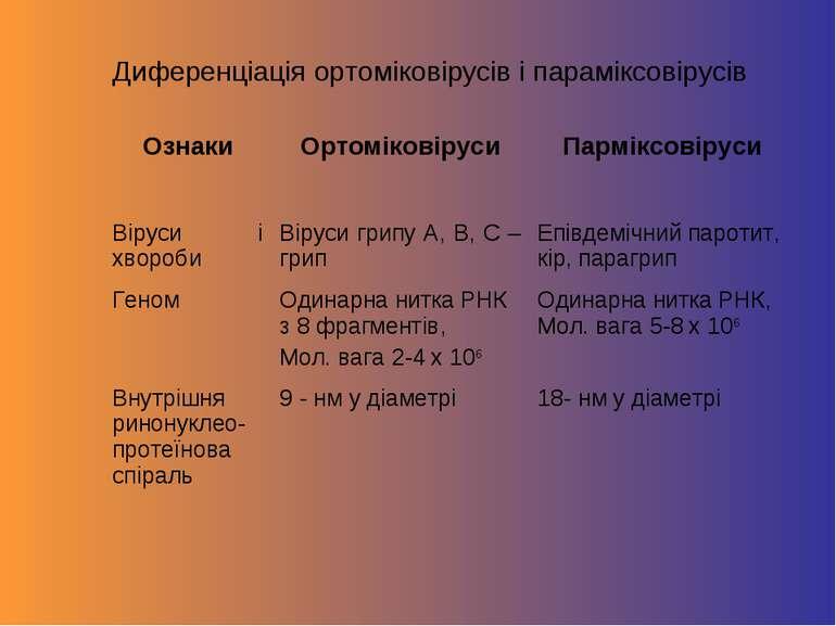 Диференціація ортоміковірусів і параміксовірусів Ознаки Ортоміковіруси Пармік...