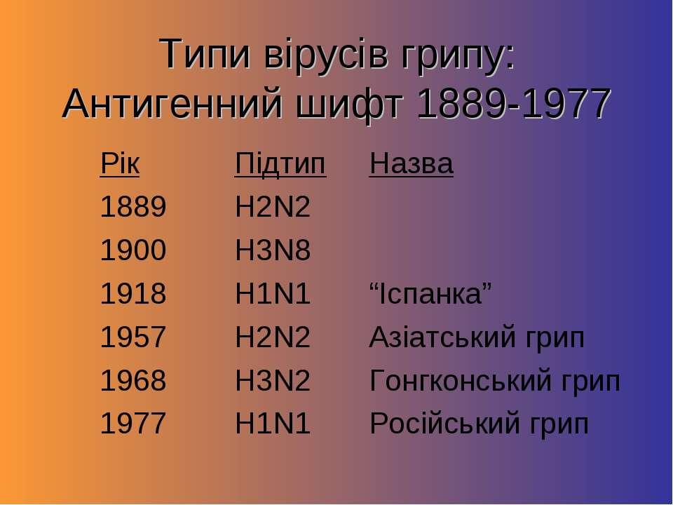 Типи вірусів грипу: Антигенний шифт 1889-1977 Рік Підтип Назва 1889 H2N2 1900...
