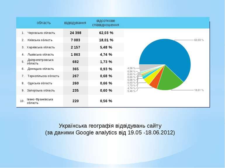 Українська географія відвідувань сайту (за даними Google analytics від 19.05 ...