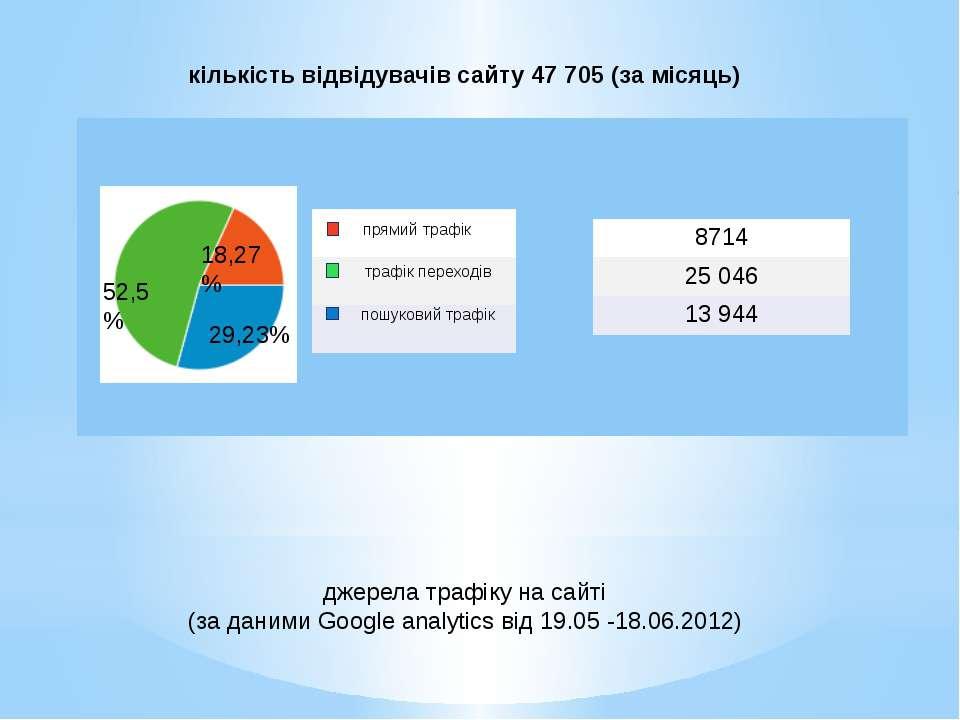 джерела трафіку на сайті (за даними Google analytics від 19.05 -18.06.2012) п...