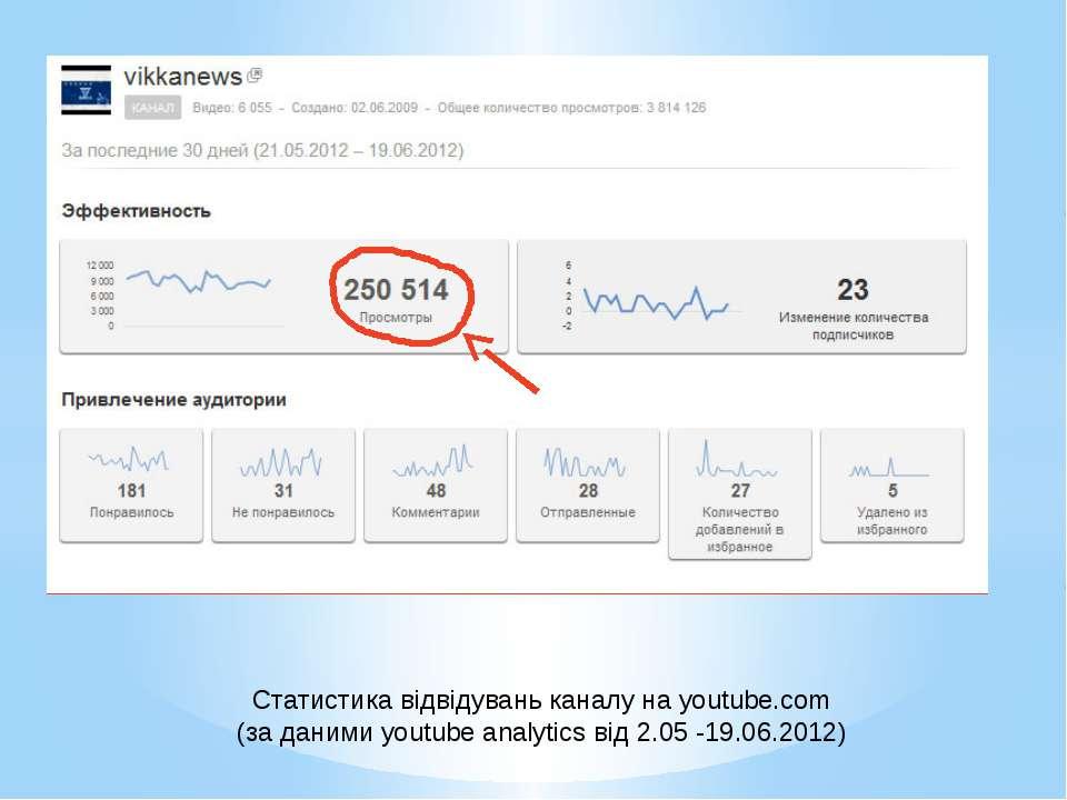 Статистика відвідувань каналу на youtube.com (за даними youtube analytics від...