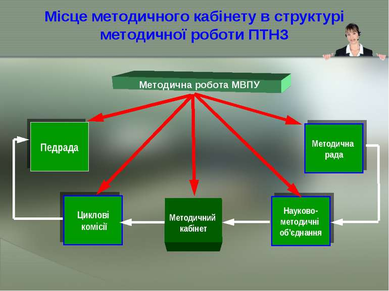 Місце методичного кабінету в структурі методичної роботи ПТНЗ