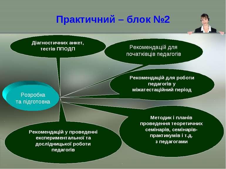 Практичний – блок №2 Методик і планів проведення теоретичних семінарів, семін...