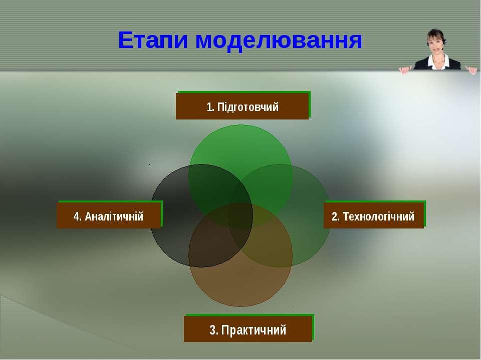Етапи моделювання