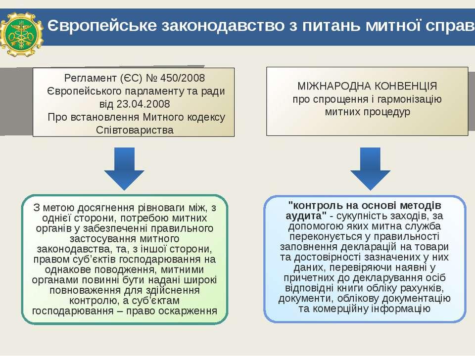 Європейське законодавство з питань митної справи Регламент (ЄС) № 450/2008 Єв...