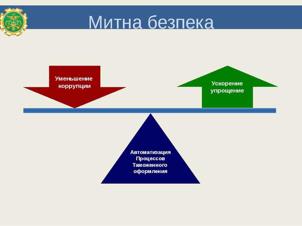 Митна безпека Уменьшение коррупции Автоматизация Процессов Таможенного оформл...