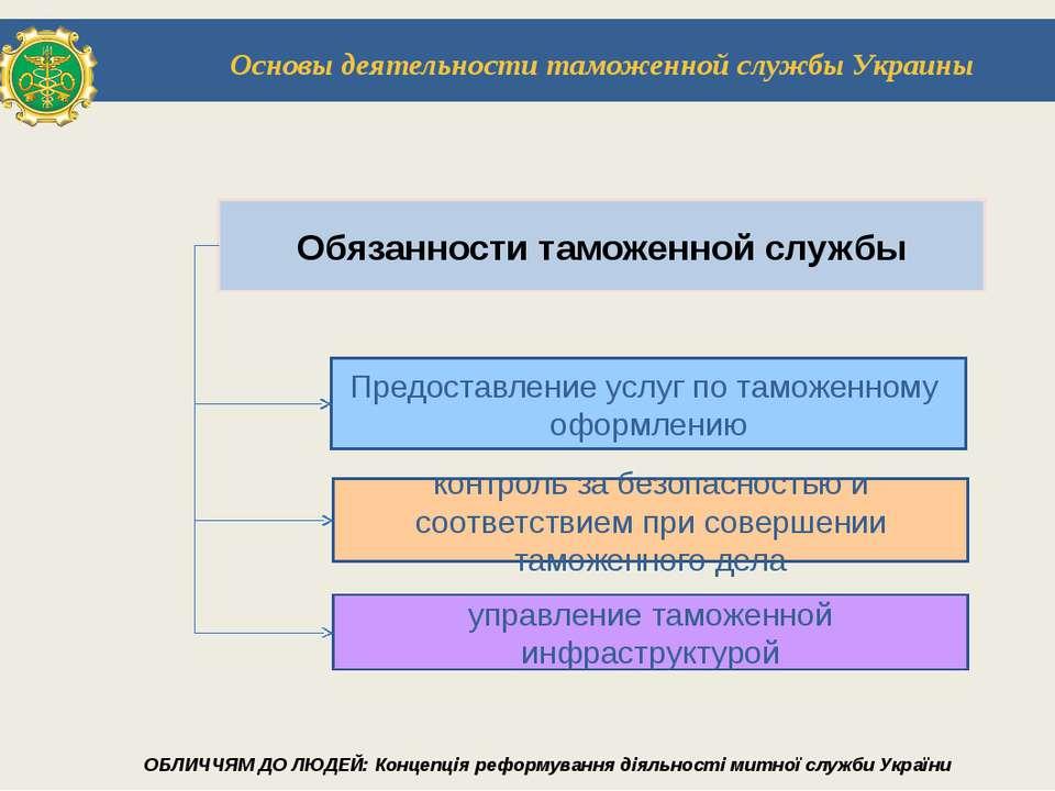 Обязанности таможенной службы контроль за безопасностью и соответствием при с...