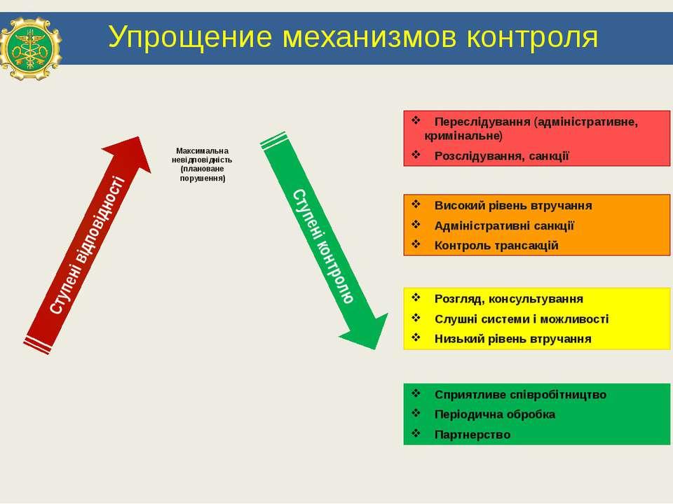 Упрощение механизмов контроля Ступені відповідності Ступені контролю Сприятли...