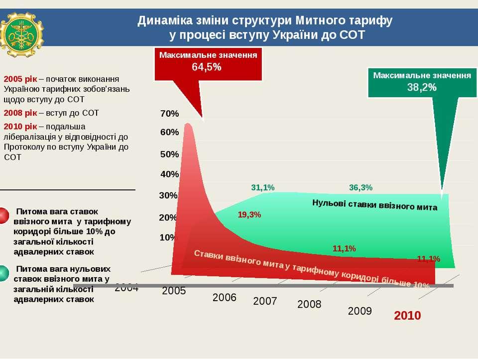 2004 2005 2007 2008 2009 2010 Питома вага нульових ставок ввізного мита у заг...