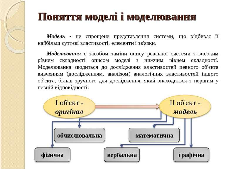 Поняття моделі і моделювання Модель - це спрощене представлення системи, що в...