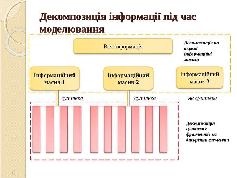 Декомпозиція інформації під час моделювання * суттєва суттєва не суттєва Деко...