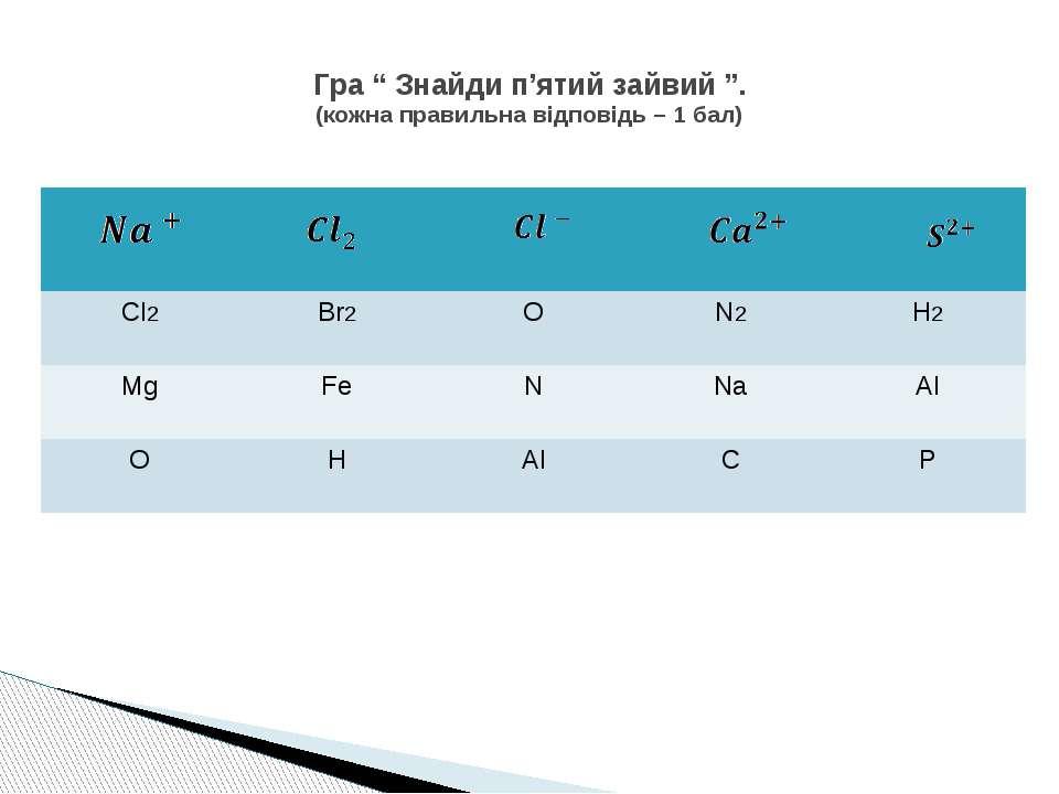 """Гра """" Знайди п'ятий зайвий """". (кожна правильна відповідь – 1 бал) Cl2 Br2 O N..."""