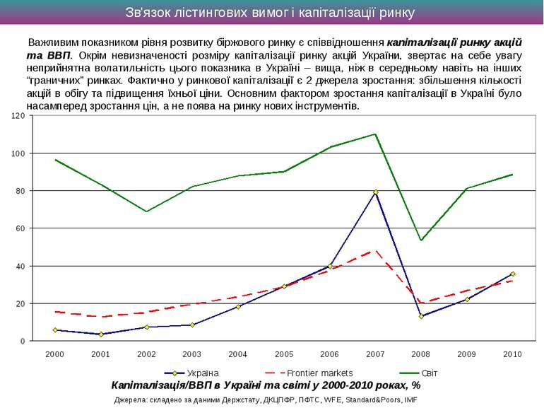 Зв'язок лістингових вимог і капіталізації ринку Важливим показником рівня роз...