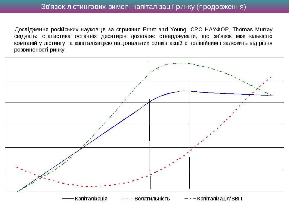 Зв'язок лістингових вимог і капіталізації ринку (продовження) Дослідження рос...