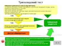 Трискладовий тест Доступ обмежується Обмеження здійснюється лише на підставі ...