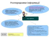 Розпорядники інформації Інші суб'єкти особи, якщо вони виконують делеговані п...