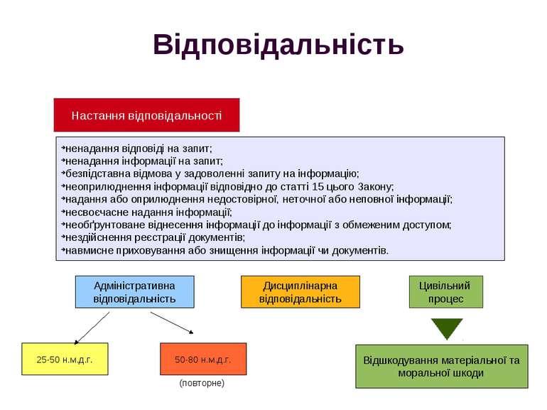 Відповідальність Адміністративна відповідальність Цивільний процес Відшкодува...