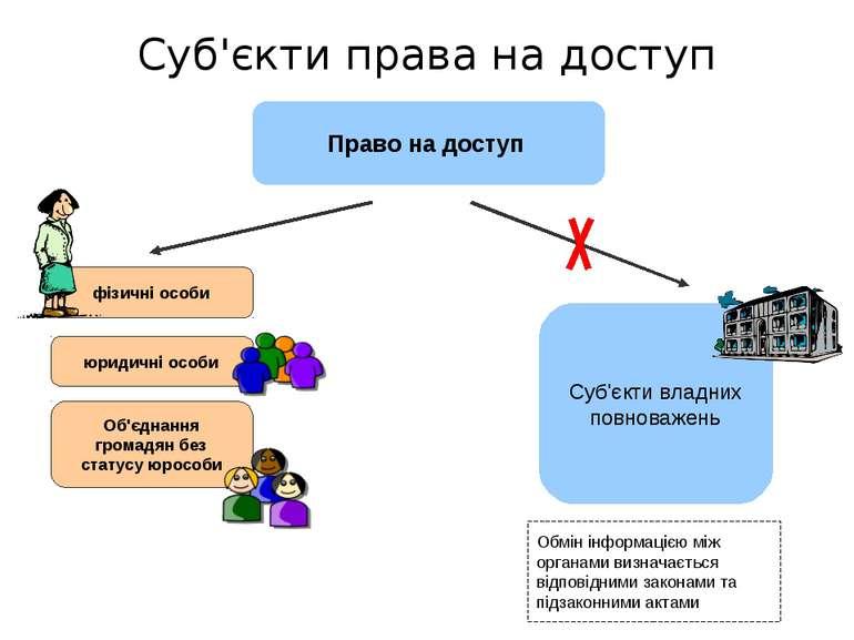 Обмін інформацією між органами визначається відповідними законами та підзакон...