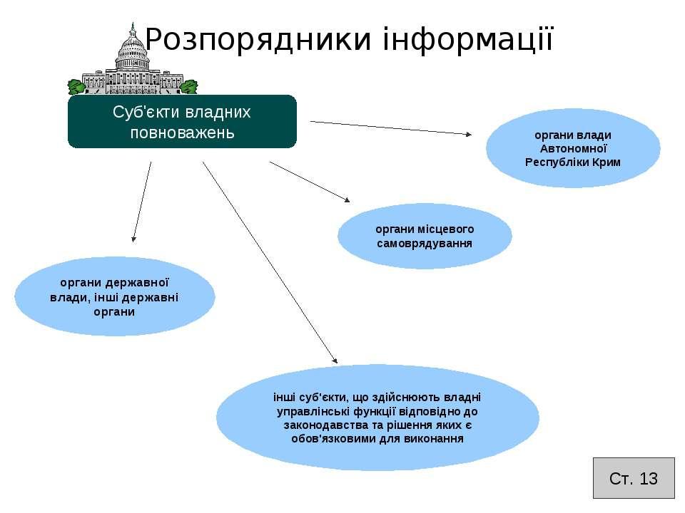 Розпорядники інформації Суб'єкти владних повноважень органи державної влади, ...