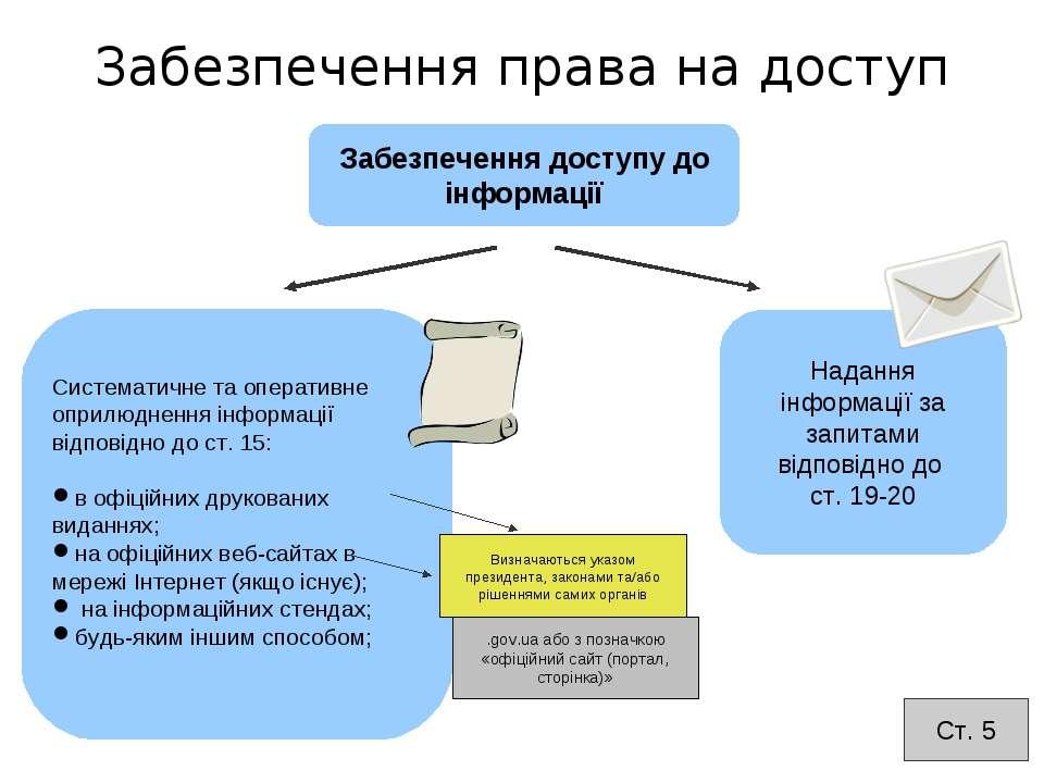 Систематичне та оперативне оприлюднення інформації відповідно до ст. 15: в оф...