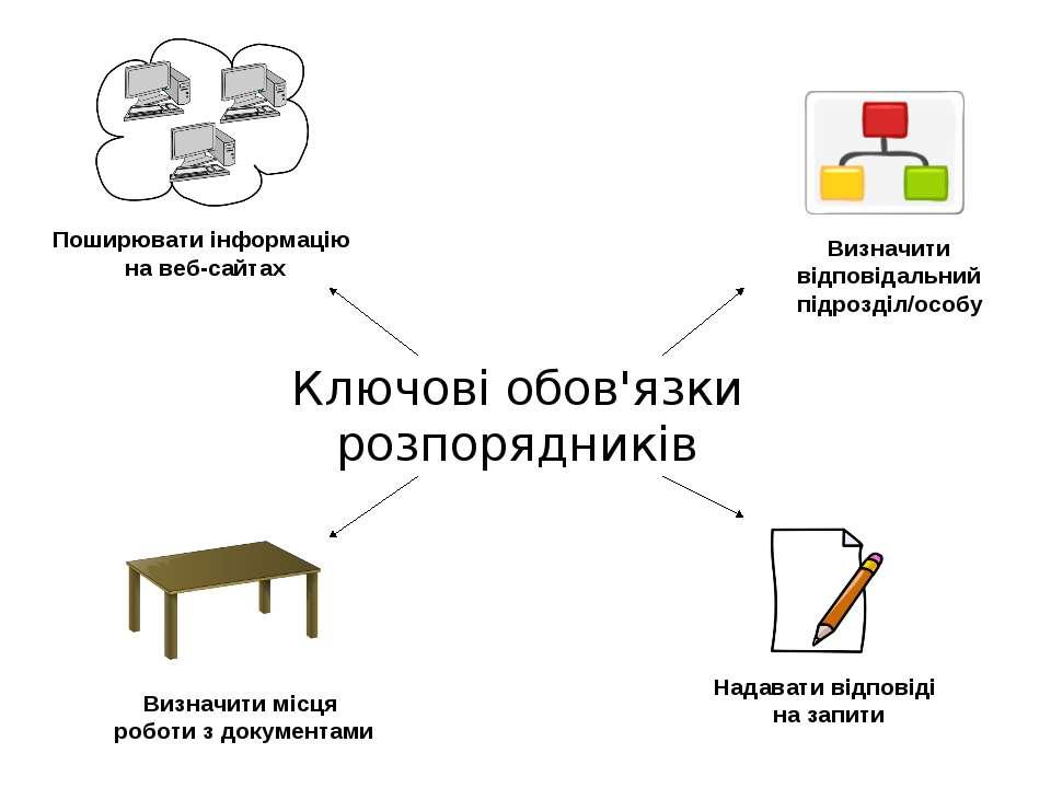 Ключові обов'язки розпорядників Поширювати інформацію на веб-сайтах Визначити...