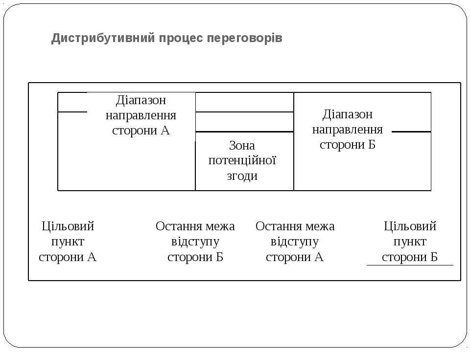 Дистрибутивний процес переговорів