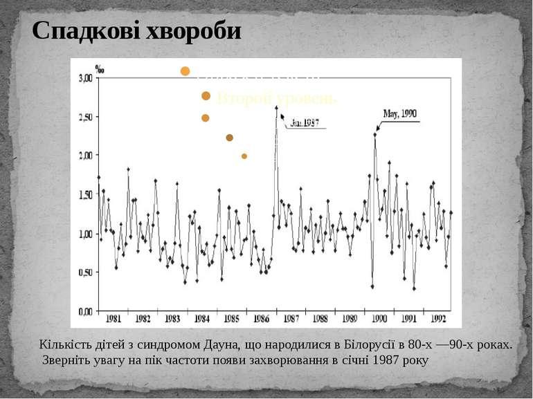 Спадкові хвороби Кількість дітей з синдромом Дауна, що народилися в Білорусії...