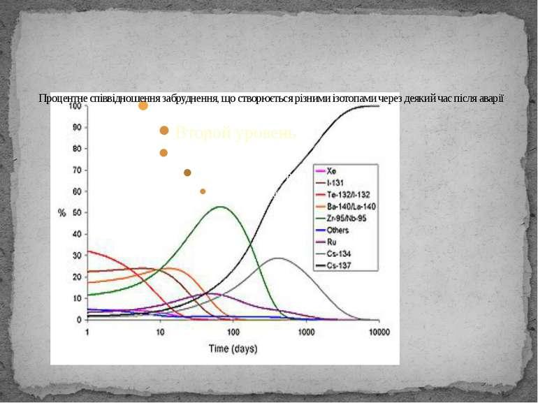 Процентне співвідношення забруднення, що створюється різними ізотопами через ...