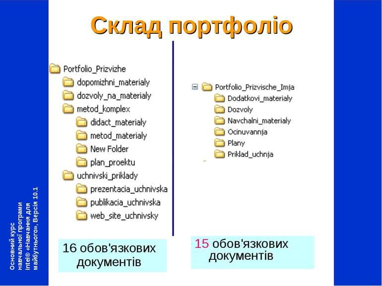 Склад портфоліо 16 обов'язкових документів 15 обов'язкових документів Основни...