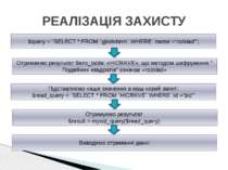 """РЕАЛІЗАЦІЯ ЗАХИСТУ $query = """"SELECT * FROM `gjkolvbnm` WHERE `name`='rozklad'..."""