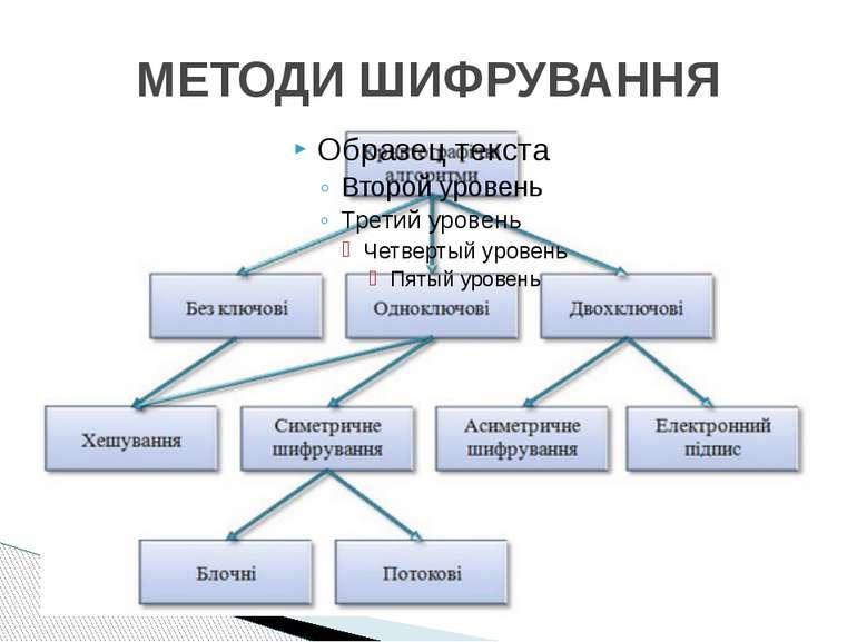 МЕТОДИ ШИФРУВАННЯ