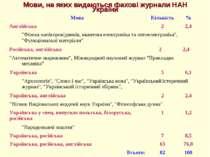 Мови, на яких видаються фахові журнали НАН України Мова Кількість % Англійськ...