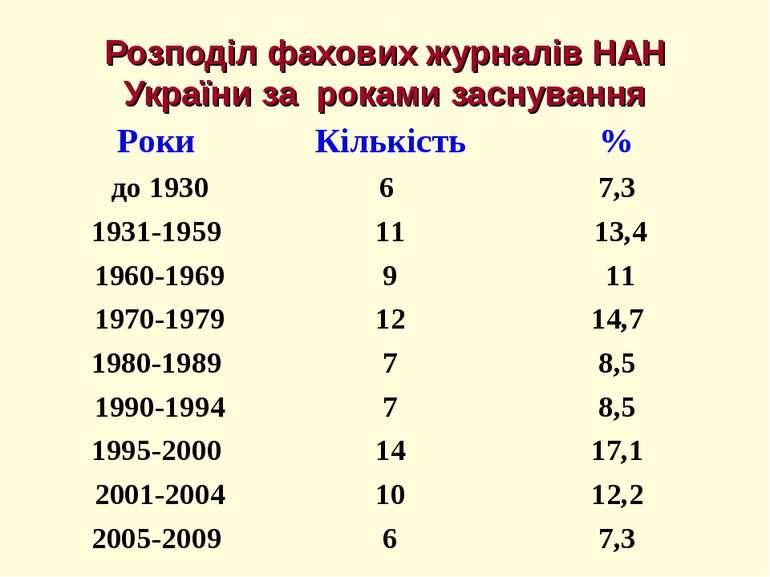 Розподіл фахових журналів НАН України за роками заснування