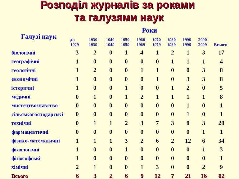 Розподіл журналів за роками та галузями наук