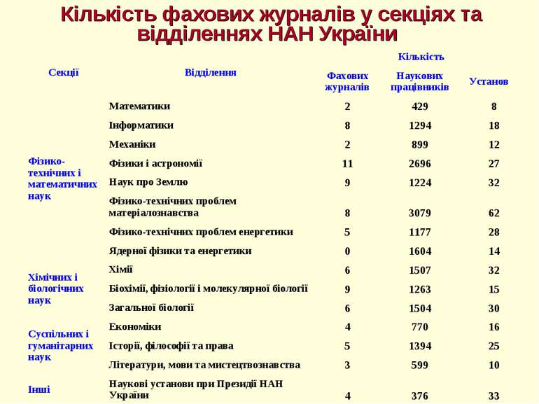 Кількість фахових журналів у секціях та відділеннях НАН України