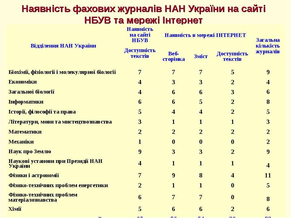 Наявність фахових журналів НАН України на сайті НБУВ та мережі Інтернет Відді...