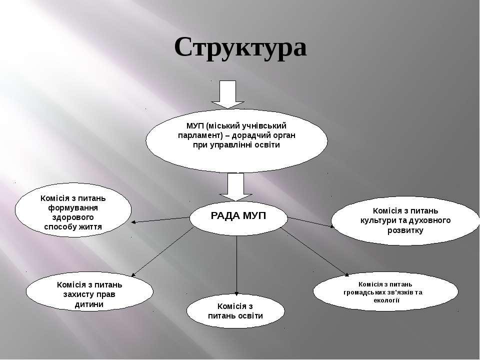Структура МУП (міський учнівський парламент) – дорадчий орган при управлінні ...