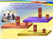 448 201 13 7 257 73 РЕЗУЛЬТАТИ УЧАСТІ ШКОЛЯРІВ МІСТА У ВСЕУКРАЇНСЬКОМУ КОНКУР...