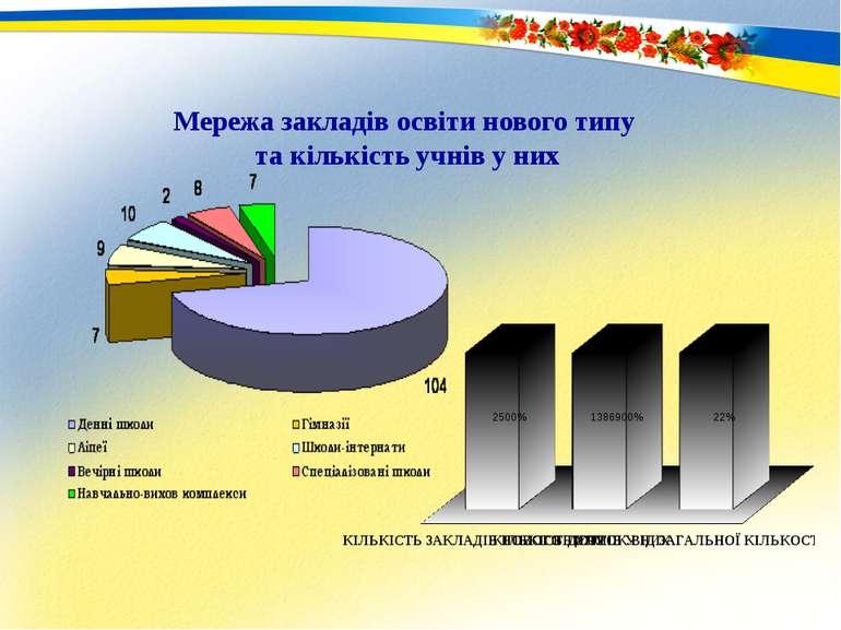 Мережа закладів освіти нового типу та кількість учнів у них