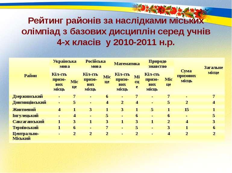Рейтинг районів за наслідками міських олімпіад з базових дисциплін серед учні...