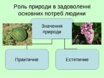 Роль природи в задоволенні основних потреб людини
