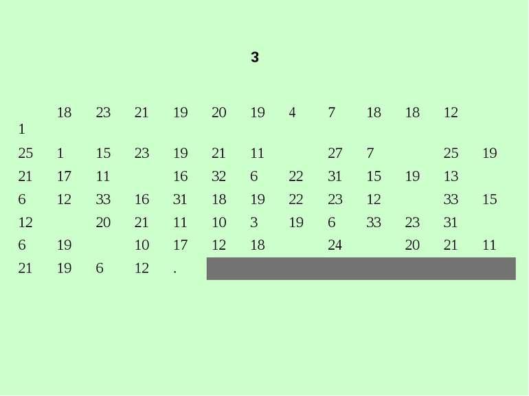 3 1 18 23 21 19 20 19 4 7 18 18 12 25 1 15 23 19 21 11 27 7 25 19 21 17 11 16...