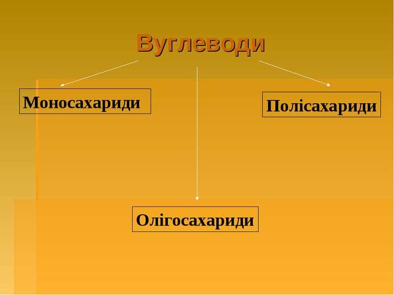 Вуглеводи Моносахариди Олігосахариди Полісахариди