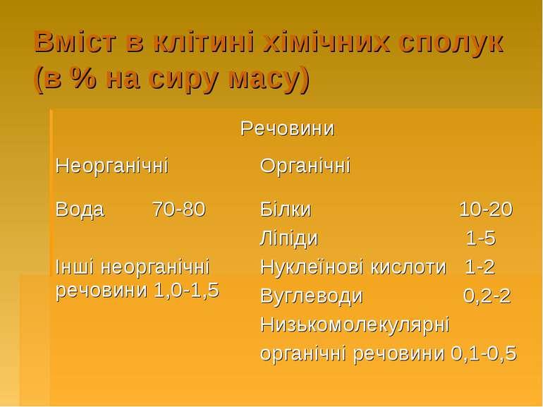 Вміст в клітині хімічних сполук (в % на сиру масу)