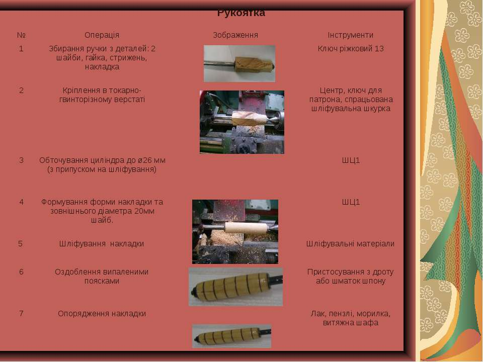Рукоятка № Операція Зображення Інструменти 1 Збирання ручки з деталей: 2 шайб...