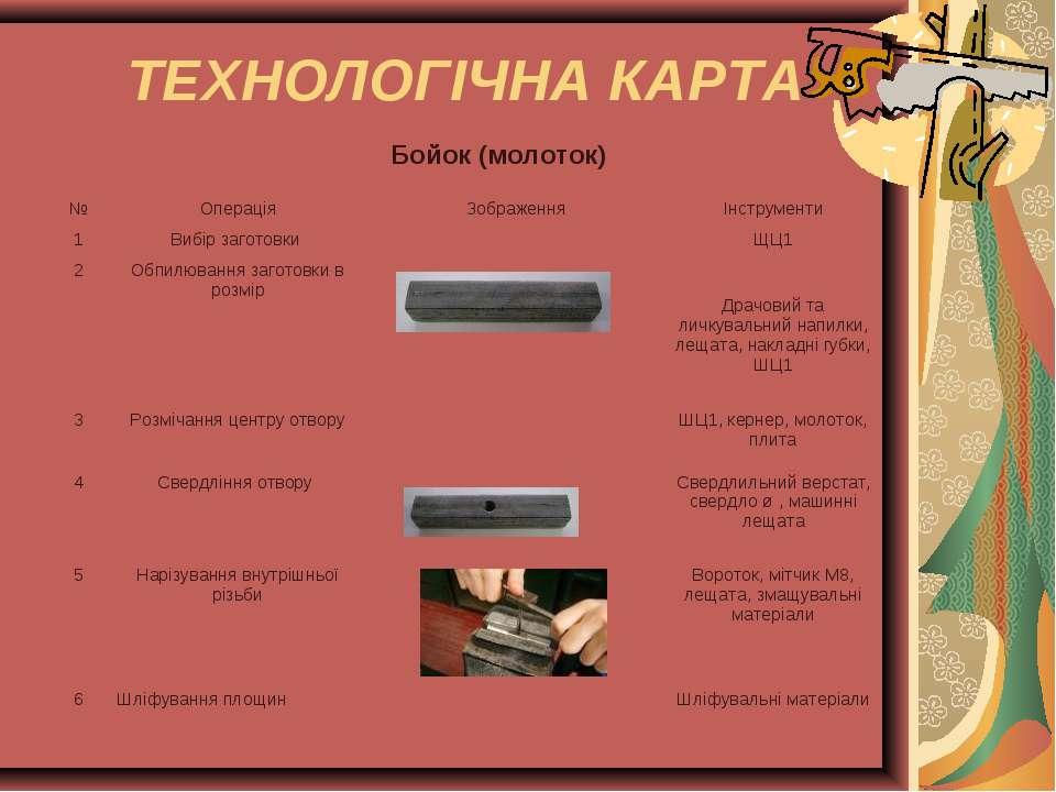ТЕХНОЛОГІЧНА КАРТА Бойок (молоток) № Операція Зображення Інструменти 1 Вибір ...