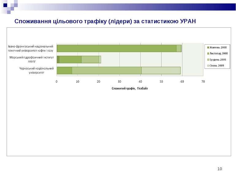 * Споживання цільового трафіку (лідери) за статистикою УРАН