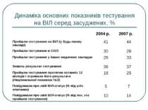 Динаміка основних показників тестування на ВІЛ серед засуджених, %
