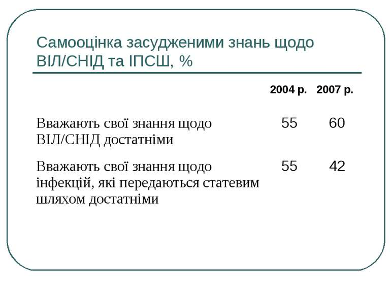 Самооцінка засудженими знань щодо ВІЛ/СНІД та ІПСШ, %